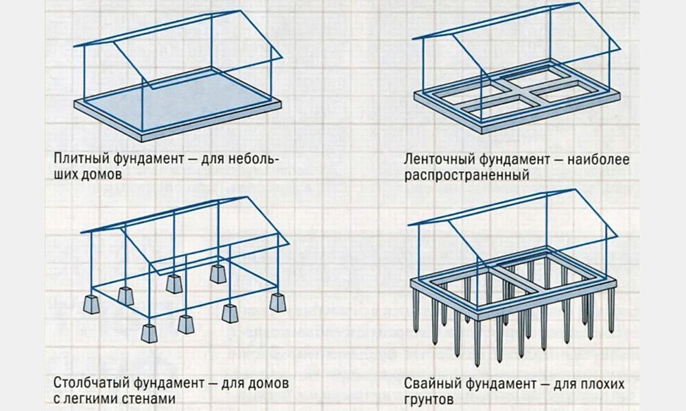 типы фундаментов для дома из бруса