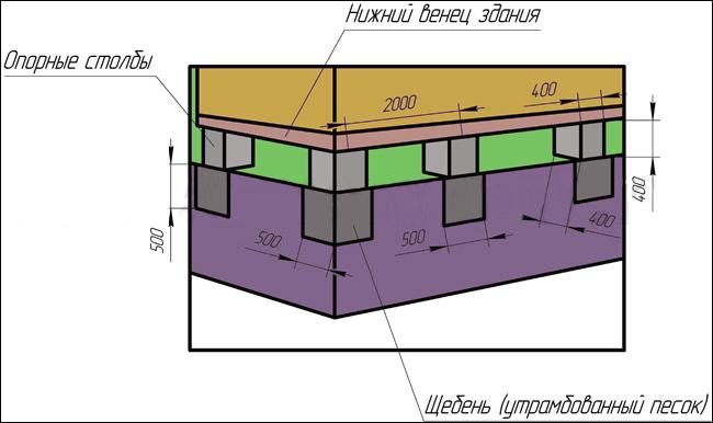 характеристики столбчатого фундамента