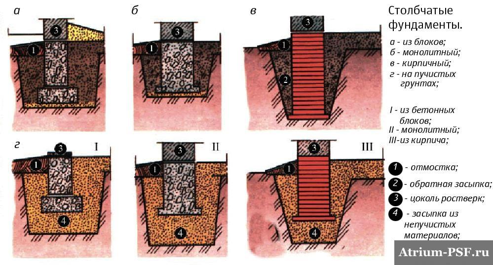 столбчатый фундамент из кирпича, бетона, камня и др.