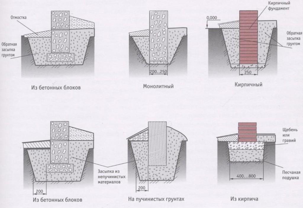 схема возведения столбчатого фундамента
