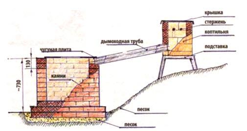 уличный камин на дачном участке