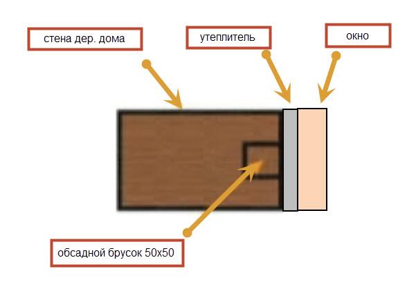 обсада деревянного дома
