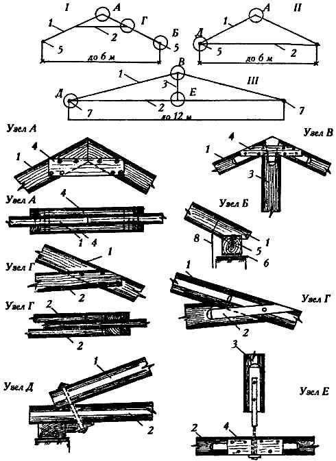 стропильная система для деревянного дома