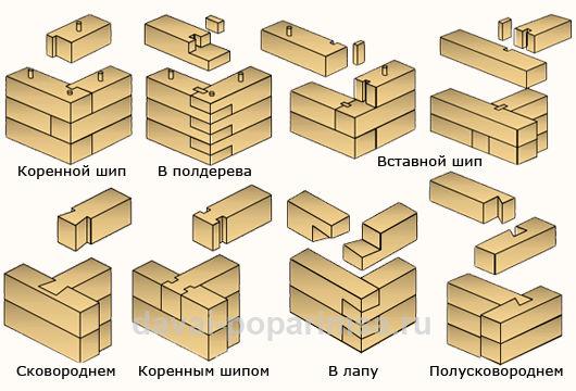 виды методов рубки