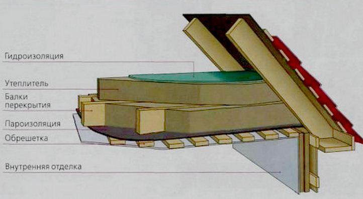 устройство межэтажного перекрытия